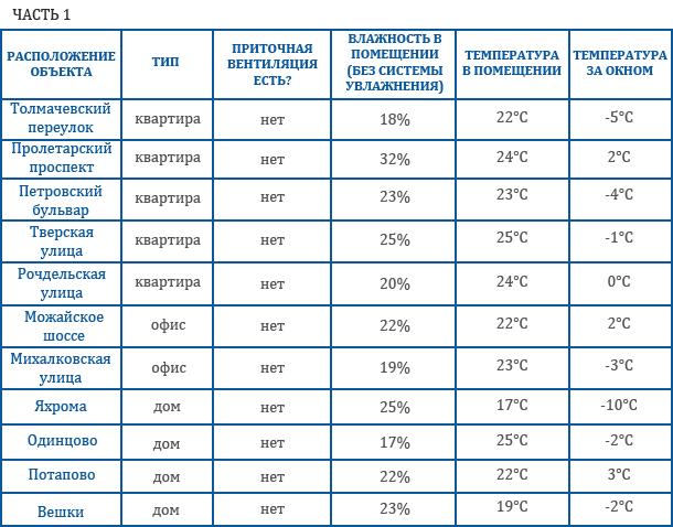 Исследование взаимосвязи уровня влажности воздуха и принудительной вентиляции в помещениях