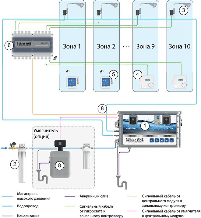 Принципиальная схема работы системы увлажнения воздуха Серии Manitoba 12 — блоки высокой производительности M12UV (12 л/час)