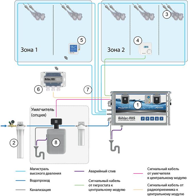 Принципиальная схема работы системы увлажнения воздуха Серии Playgreen 12 — блоки высокой производительности PG12UV (12 л/час)