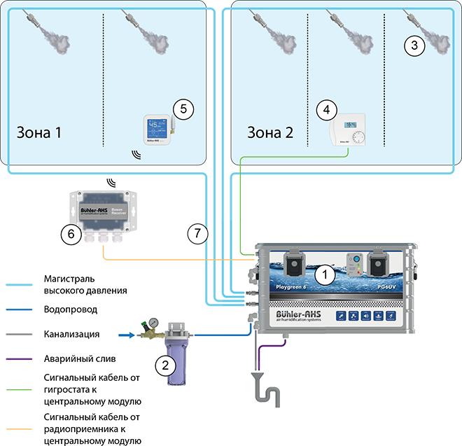 Принципиальная схема работы системы увлажнения воздуха Серии Playgreen 6