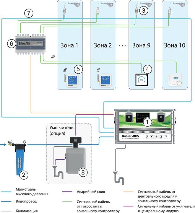 Принципиальная схема работы системы увлажнения воздуха Серии Superior 18 — блоки высокой производительности S18UV (18 л/час)